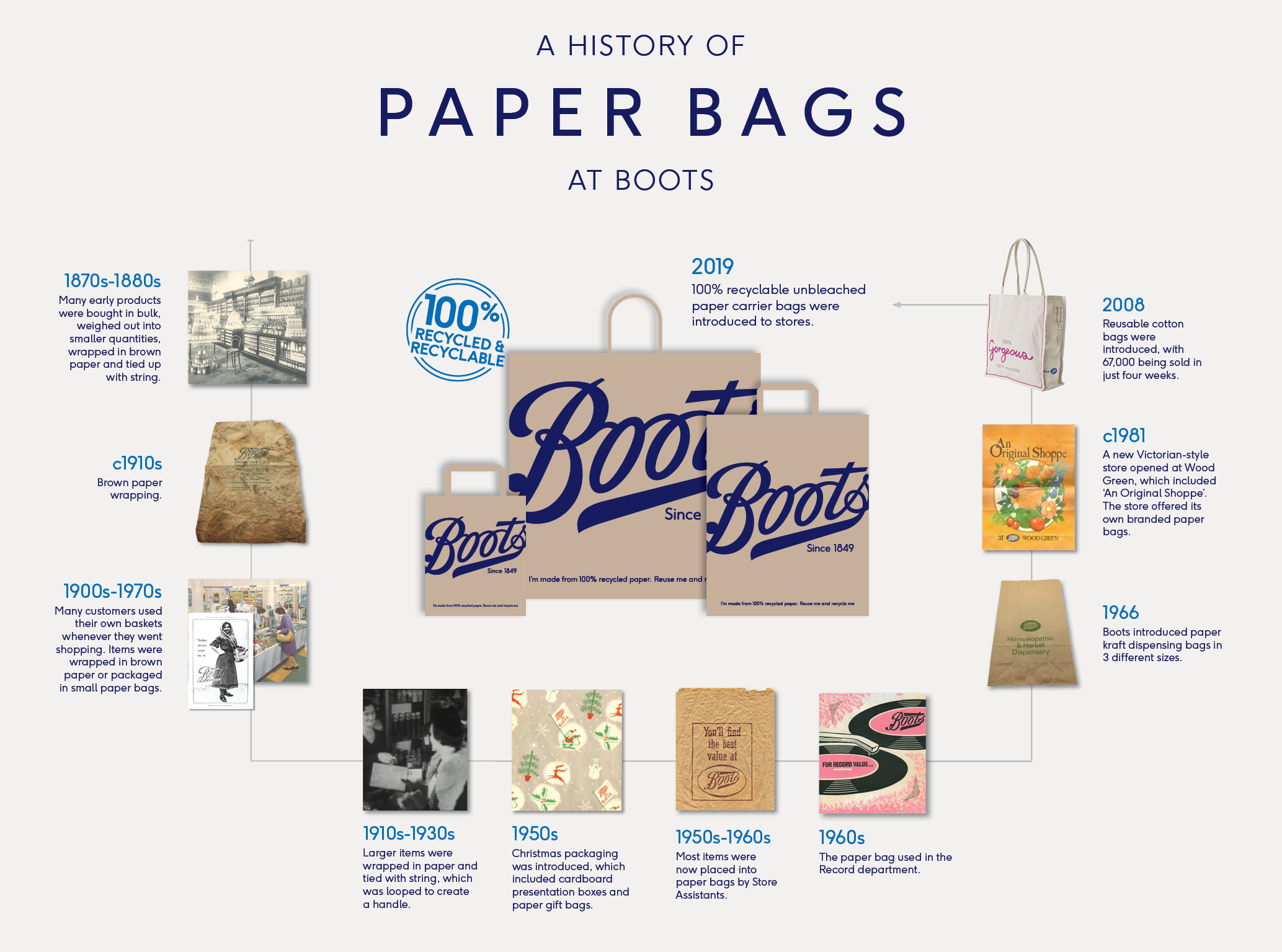 Boots UK to replace plastic carrier bags with unbleached